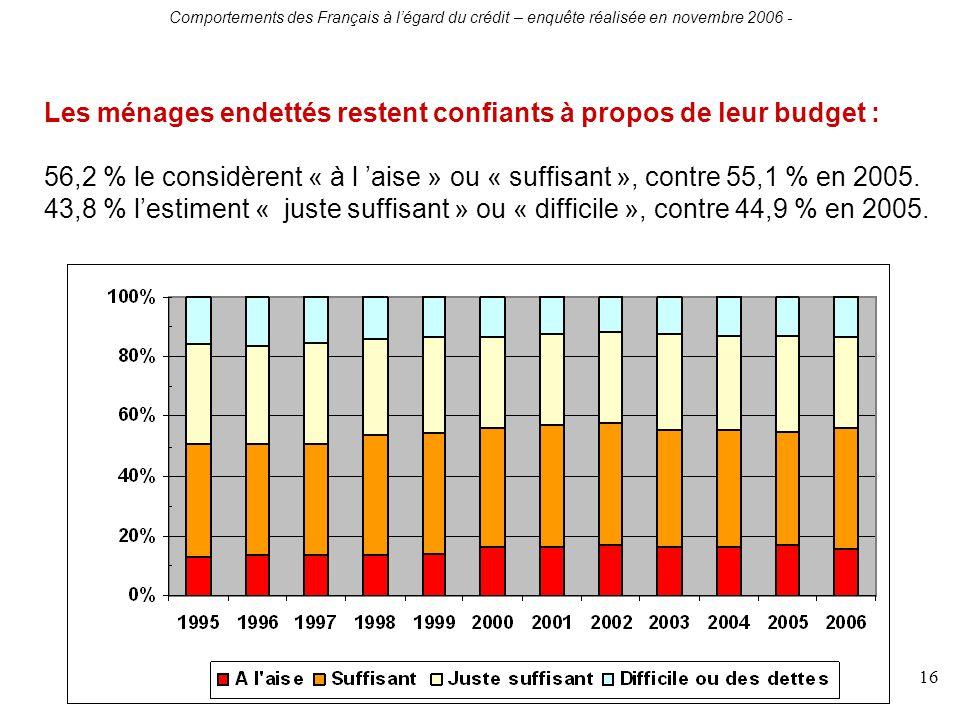 Comportements des Français à légard du crédit – enquête réalisée en novembre 2006 - 16 Les ménages endettés restent confiants à propos de leur budget