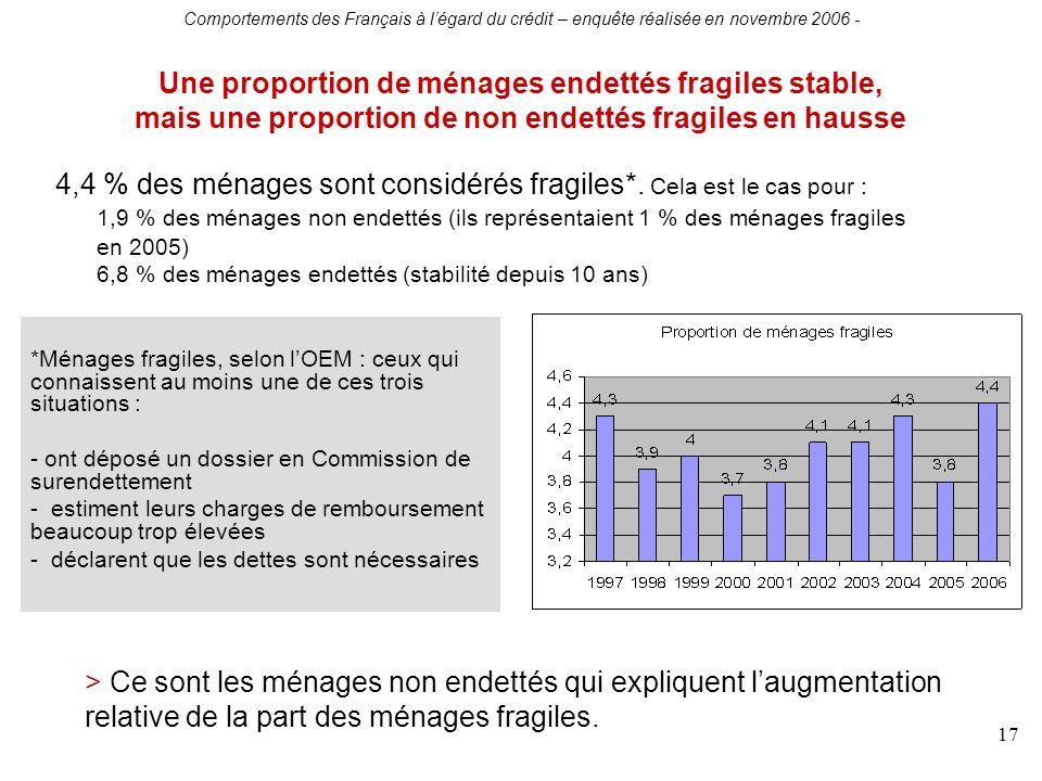 Comportements des Français à légard du crédit – enquête réalisée en novembre 2006 - 17 Une proportion de ménages endettés fragiles stable, mais une pr