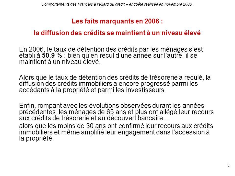 Comportements des Français à légard du crédit – enquête réalisée en novembre 2006 - 2 Les faits marquants en 2006 : la diffusion des crédits se maintient à un niveau élevé En 2006, le taux de détention des crédits par les ménages sest établi à 50,9 % : bien quen recul dune année sur lautre, il se maintient à un niveau élevé.