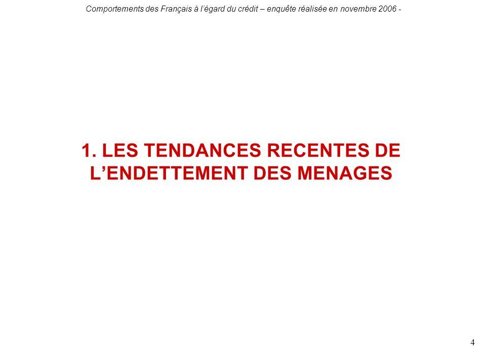 Comportements des Français à légard du crédit – enquête réalisée en novembre 2006 - 4 1. LES TENDANCES RECENTES DE LENDETTEMENT DES MENAGES