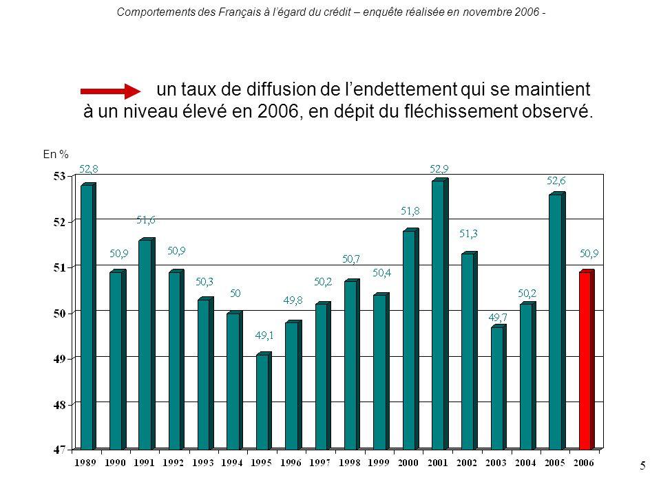 Comportements des Français à légard du crédit – enquête réalisée en novembre 2006 - 5 un taux de diffusion de lendettement qui se maintient à un niveau élevé en 2006, en dépit du fléchissement observé.