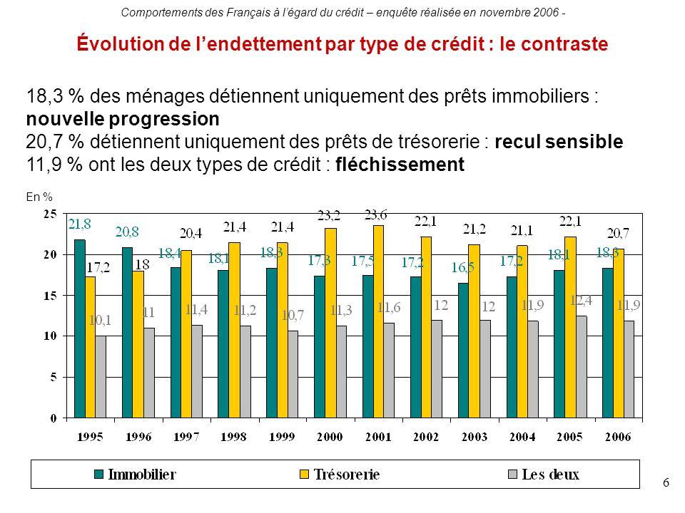 Comportements des Français à légard du crédit – enquête réalisée en novembre 2006 - 6 Évolution de lendettement par type de crédit : le contraste 18,3 % des ménages détiennent uniquement des prêts immobiliers : nouvelle progression 20,7 % détiennent uniquement des prêts de trésorerie : recul sensible 11,9 % ont les deux types de crédit : fléchissement En %