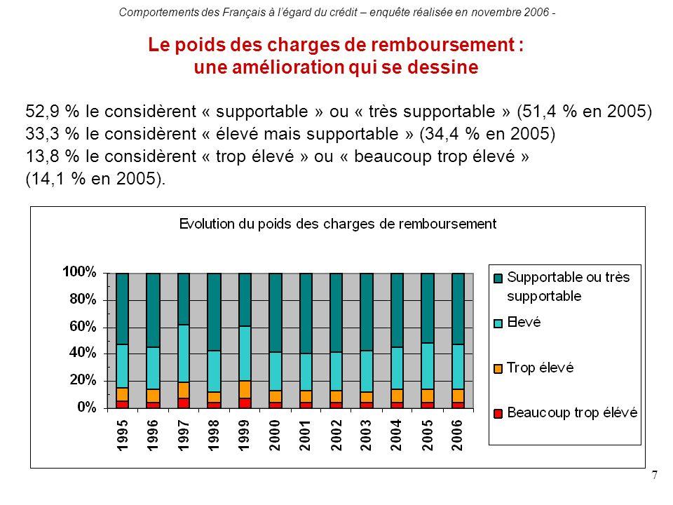 Comportements des Français à légard du crédit – enquête réalisée en novembre 2006 - 7 Le poids des charges de remboursement : une amélioration qui se dessine 52,9 % le considèrent « supportable » ou « très supportable » (51,4 % en 2005) 33,3 % le considèrent « élevé mais supportable » (34,4 % en 2005) 13,8 % le considèrent « trop élevé » ou « beaucoup trop élevé » (14,1 % en 2005).