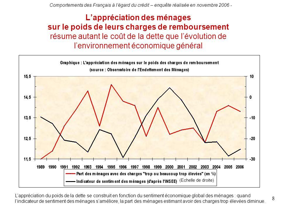 Comportements des Français à légard du crédit – enquête réalisée en novembre 2006 - 8 Lappréciation des ménages sur le poids de leurs charges de rembo