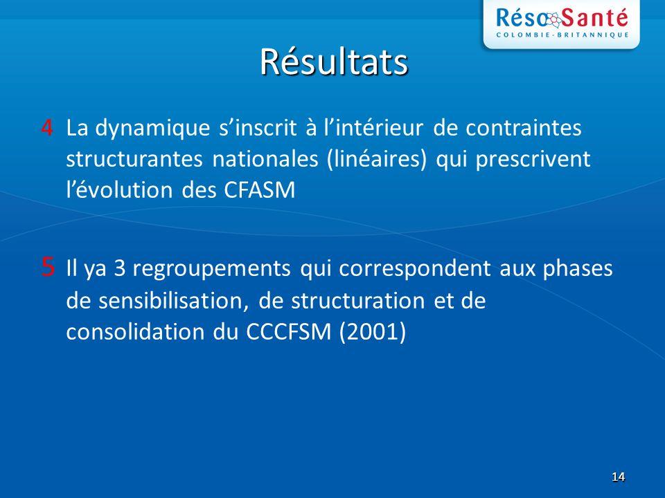 1414 Résultats 4La dynamique sinscrit à lintérieur de contraintes structurantes nationales (linéaires) qui prescrivent lévolution des CFASM 5 Il ya 3 regroupements qui correspondent aux phases de sensibilisation, de structuration et de consolidation du CCCFSM (2001)