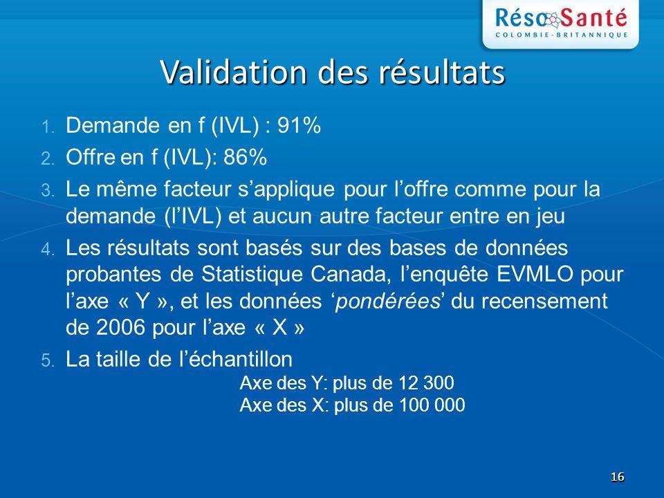 1616 Validation des résultats 1. Demande en f (IVL) : 91% 2. Offre en f (IVL): 86% 3. Le même facteur sapplique pour loffre comme pour la demande (lIV