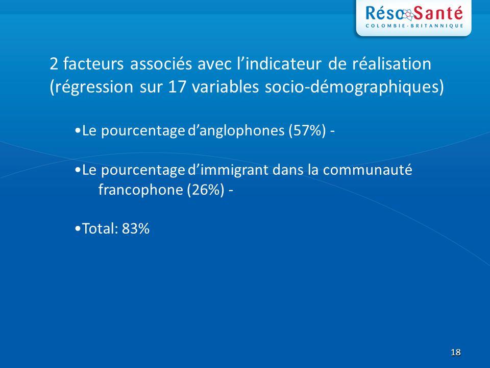 18 2 facteurs associés avec lindicateur de réalisation (régression sur 17 variables socio-démographiques) Le pourcentage danglophones (57%) - Le pourcentage dimmigrant dans la communauté francophone (26%) - Total: 83%