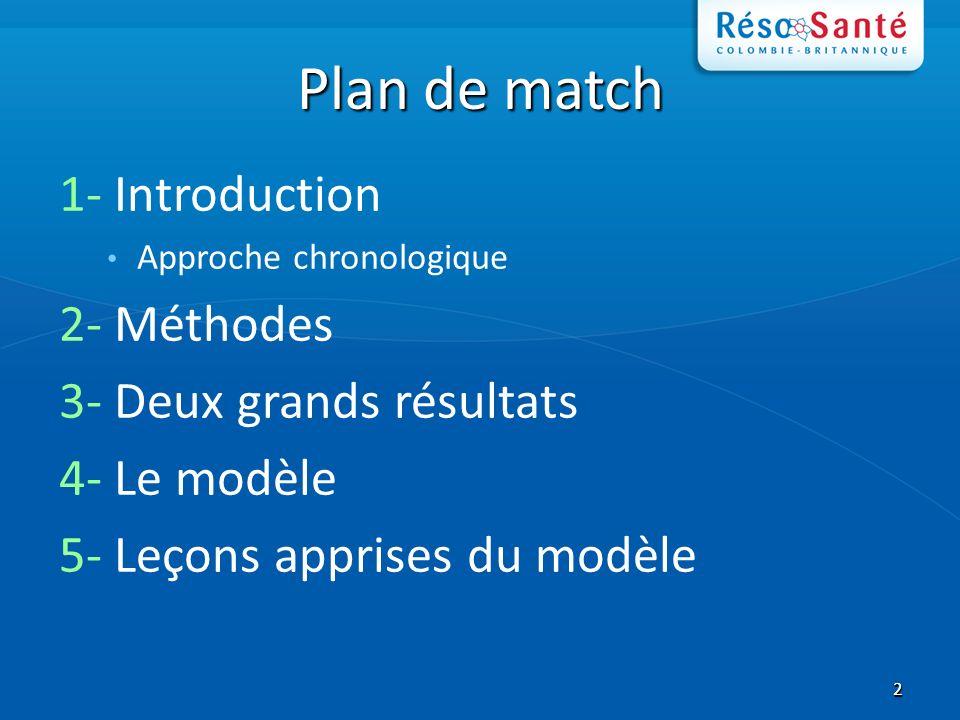 22 Plan de match 1- Introduction Approche chronologique 2- Méthodes 3- Deux grands résultats 4- Le modèle 5- Leçons apprises du modèle