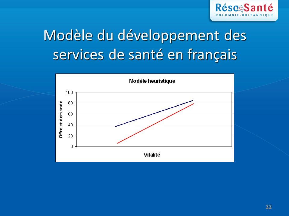 22 Modèle du développement des services de santé en français