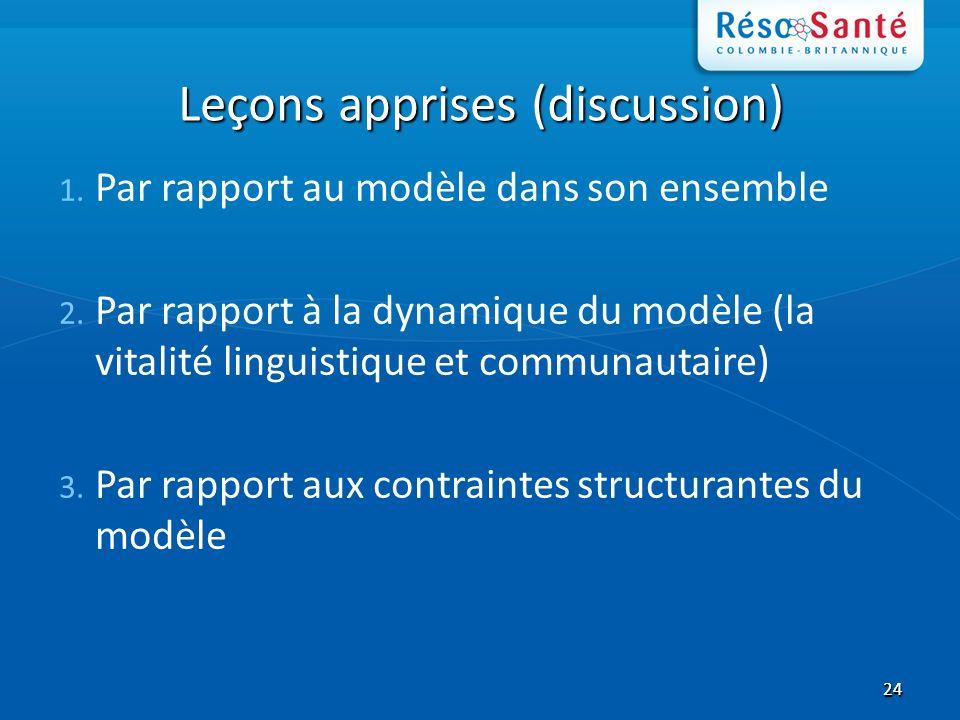 2424 Leçons apprises (discussion) 1. Par rapport au modèle dans son ensemble 2.