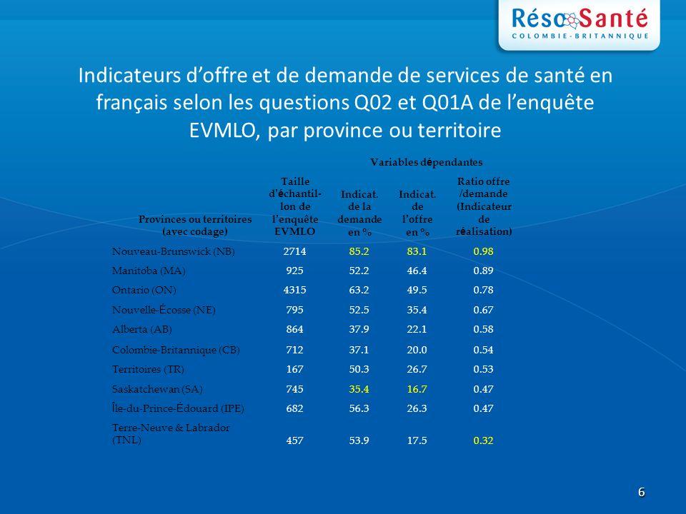 6 Indicateurs doffre et de demande de services de santé en français selon les questions Q02 et Q01A de lenquête EVMLO, par province ou territoire Variables d é pendantes Provinces ou territoires (avec codage) Taille d é chantil- lon de l enquête EVMLO Indicat.