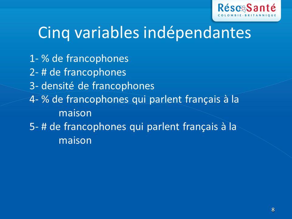 8 Cinq variables indépendantes 1- % de francophones 2- # de francophones 3- densité de francophones 4- % de francophones qui parlent français à la maison 5- # de francophones qui parlent français à la maison