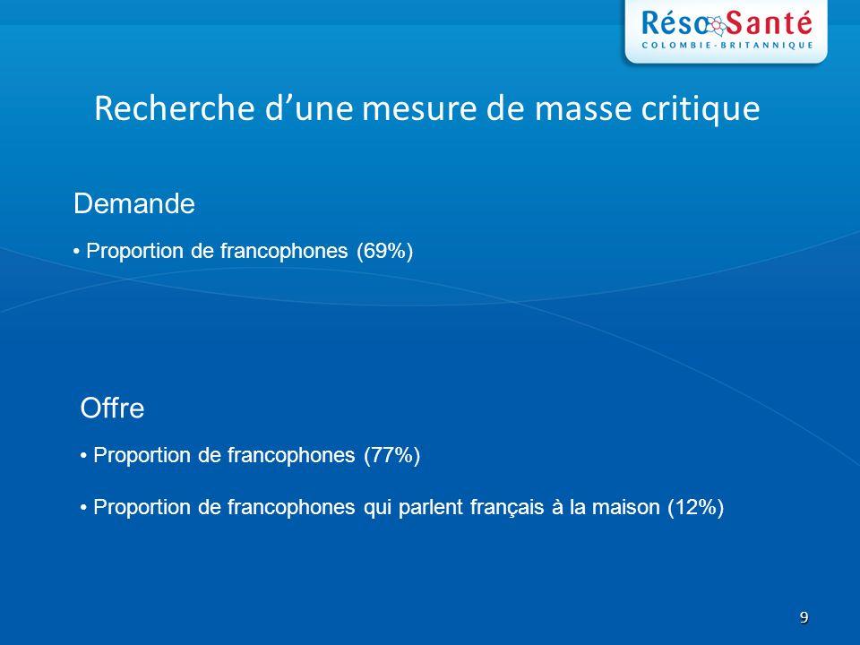9 Recherche dune mesure de masse critique Demande Proportion de francophones (69%) Offre Proportion de francophones (77%) Proportion de francophones qui parlent français à la maison (12%)