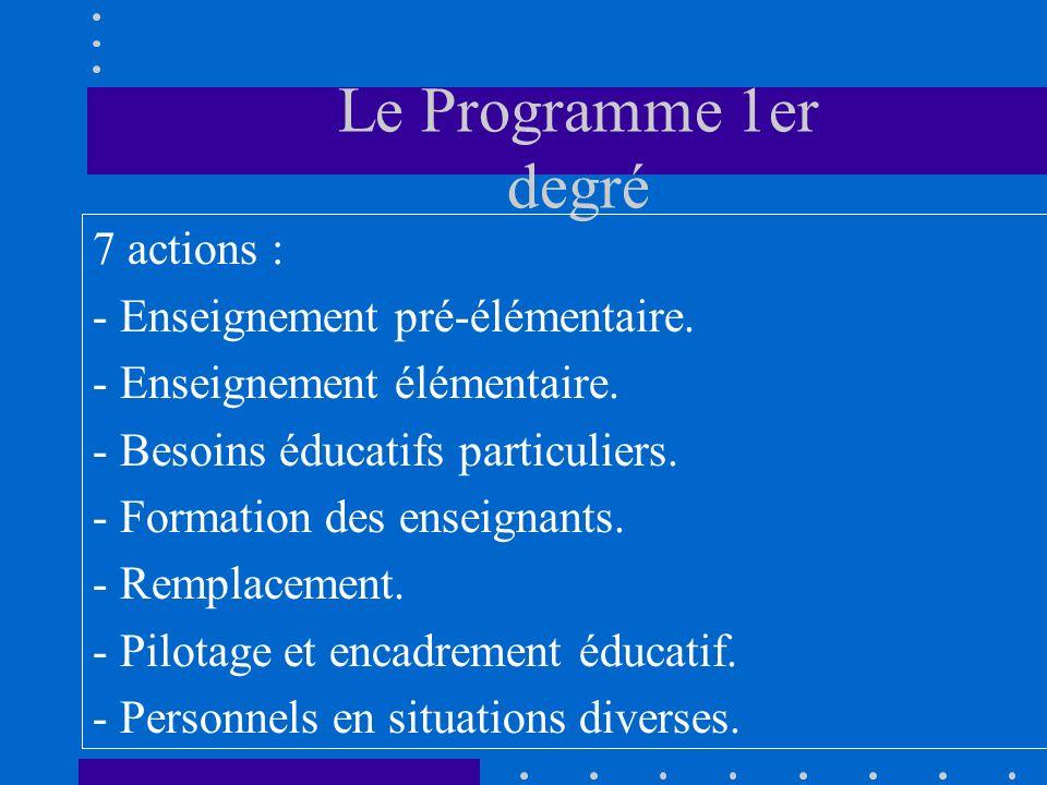 Le Programme 1er degré 7 actions : - Enseignement pré-élémentaire.