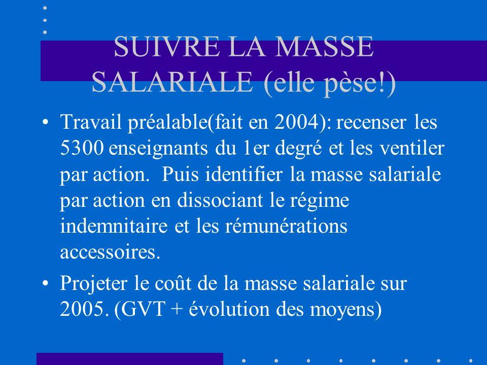 SUIVRE LA MASSE SALARIALE (elle pèse!) Travail préalable(fait en 2004): recenser les 5300 enseignants du 1er degré et les ventiler par action.