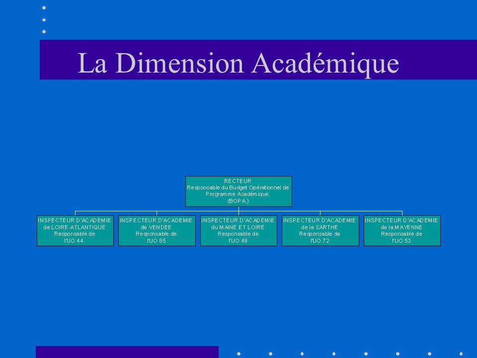 La Dimension Académique