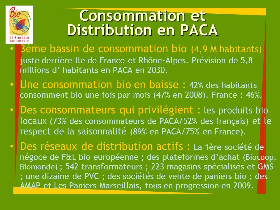 Consommation et Distribution en PACA 3ème bassin de consommation bio (4,9 M habitants) juste derrière Ile de France et Rhône-Alpes. Prévision de 5,8 m