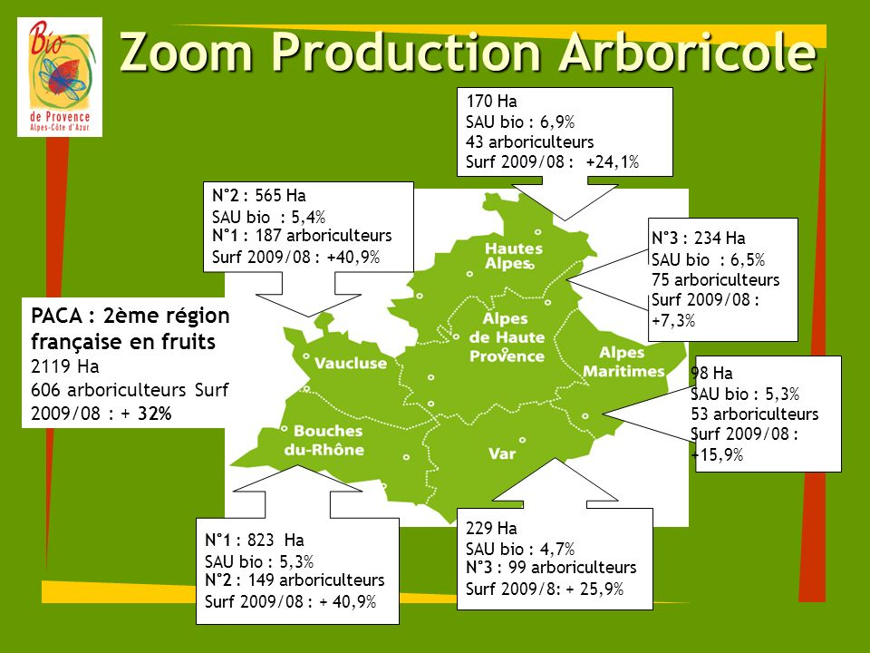 Zoom Production Arboricole 170 Ha SAU bio : 6,9% 43 arboriculteurs Surf 2009/08 : +24,1% N°3 : 234 Ha SAU bio : 6,5% 75 arboriculteurs Surf 2009/08 :