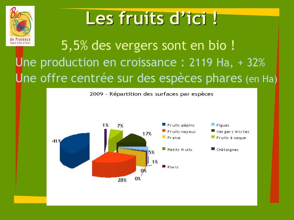 Les fruits dici ! 5,5% des vergers sont en bio ! Une production en croissance : 2119 Ha, + 32% Une offre centrée sur des espèces phares (en Ha)