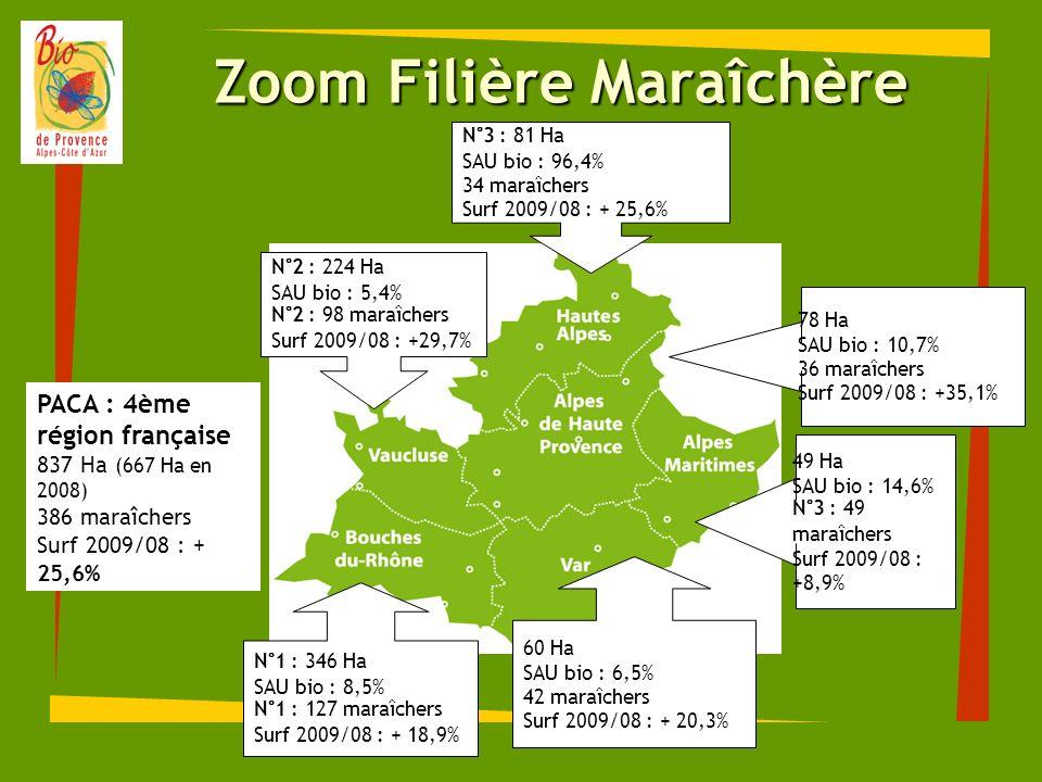 Zoom Filière Maraîchère N°3 : 81 Ha SAU bio : 96,4% 34 maraîchers Surf 2009/08 : + 25,6% 78 Ha SAU bio : 10,7% 36 maraîchers Surf 2009/08 : +35,1% 49