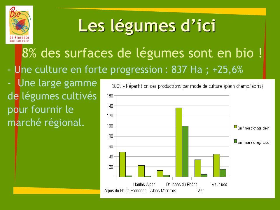 Les légumes dici 8% des surfaces de légumes sont en bio ! - Une culture en forte progression : 837 Ha ; +25,6% -Une large gamme de légumes cultivés po