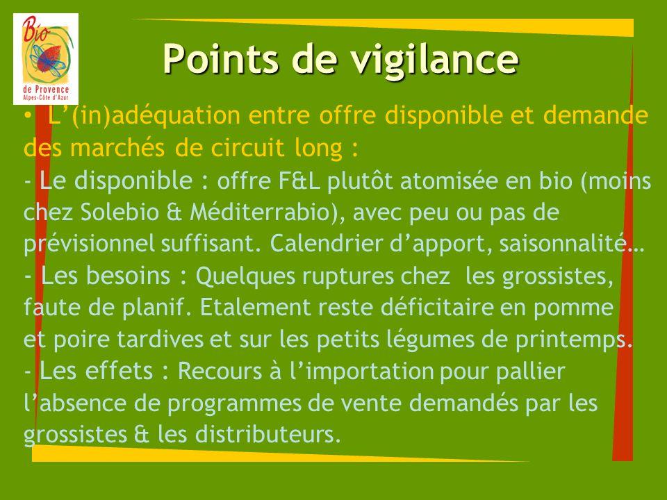 Points de vigilance L(in)adéquation entre offre disponible et demande des marchés de circuit long : - Le disponible : offre F&L plutôt atomisée en bio