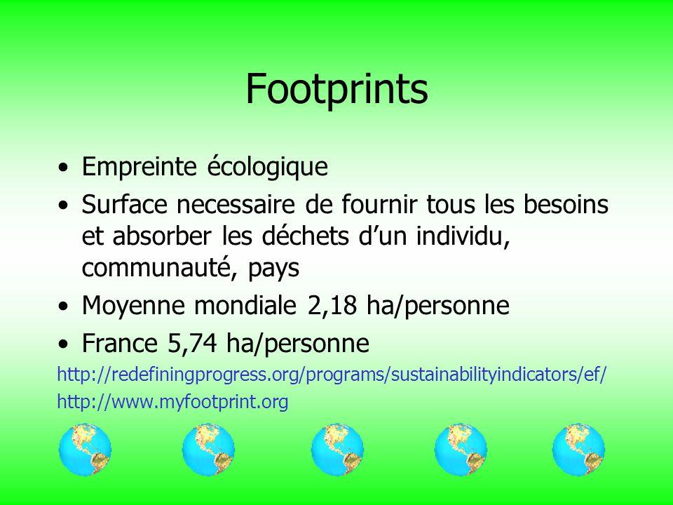 Footprints Empreinte écologique Surface necessaire de fournir tous les besoins et absorber les déchets dun individu, communauté, pays Moyenne mondiale