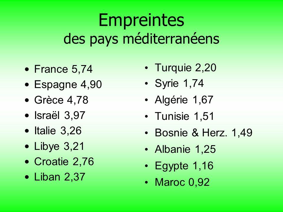 Empreintes des pays méditerranéens France 5,74 Espagne 4,90 Grèce 4,78 Israël 3,97 Italie 3,26 Libye 3,21 Croatie 2,76 Liban 2,37 Turquie 2,20 Syrie 1