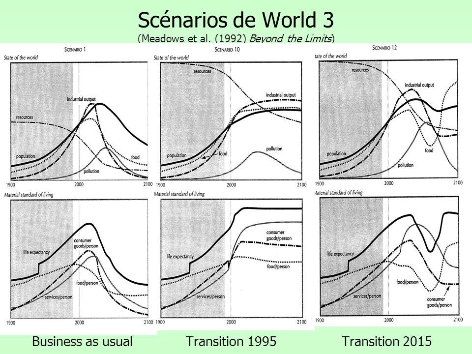 Scénarios de World 3 (Meadows et al. (1992) Beyond the Limits) Business as usual Transition 1995 Transition 2015