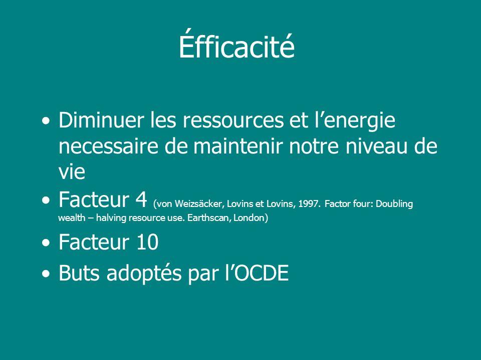 Éfficacité Diminuer les ressources et lenergie necessaire de maintenir notre niveau de vie Facteur 4 (von Weizsäcker, Lovins et Lovins, 1997. Factor f