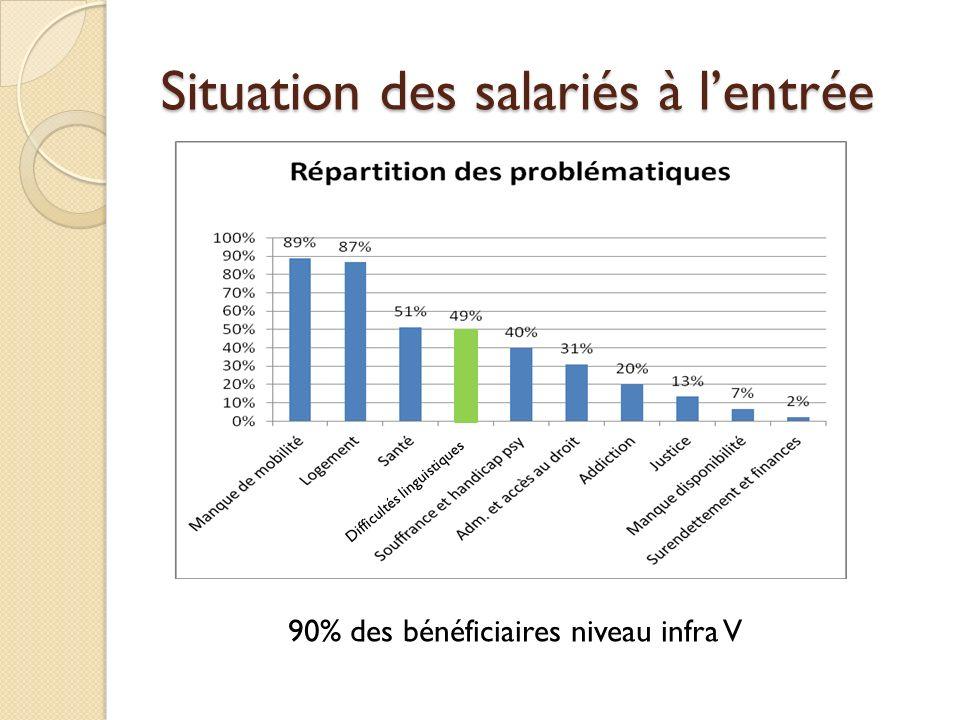 Situation des salariés à lentrée 90% des bénéficiaires niveau infra V Difficultés linguistiques