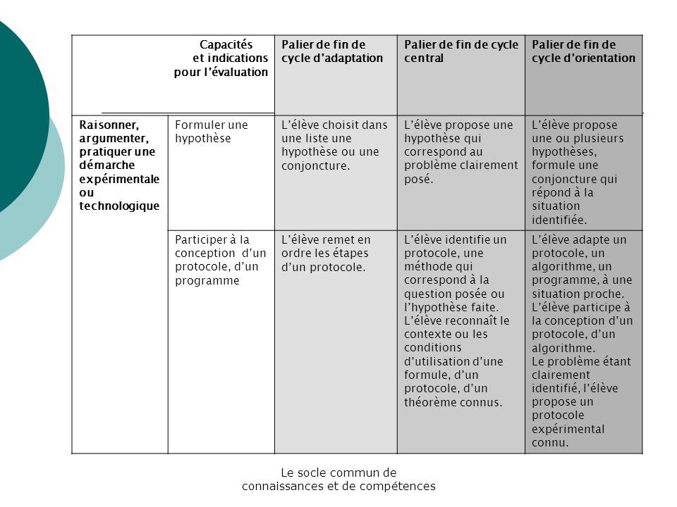 Le socle commun de connaissances et de compétences Capacités et indications pour lévaluation Palier de fin de cycle dadaptation Palier de fin de cycle
