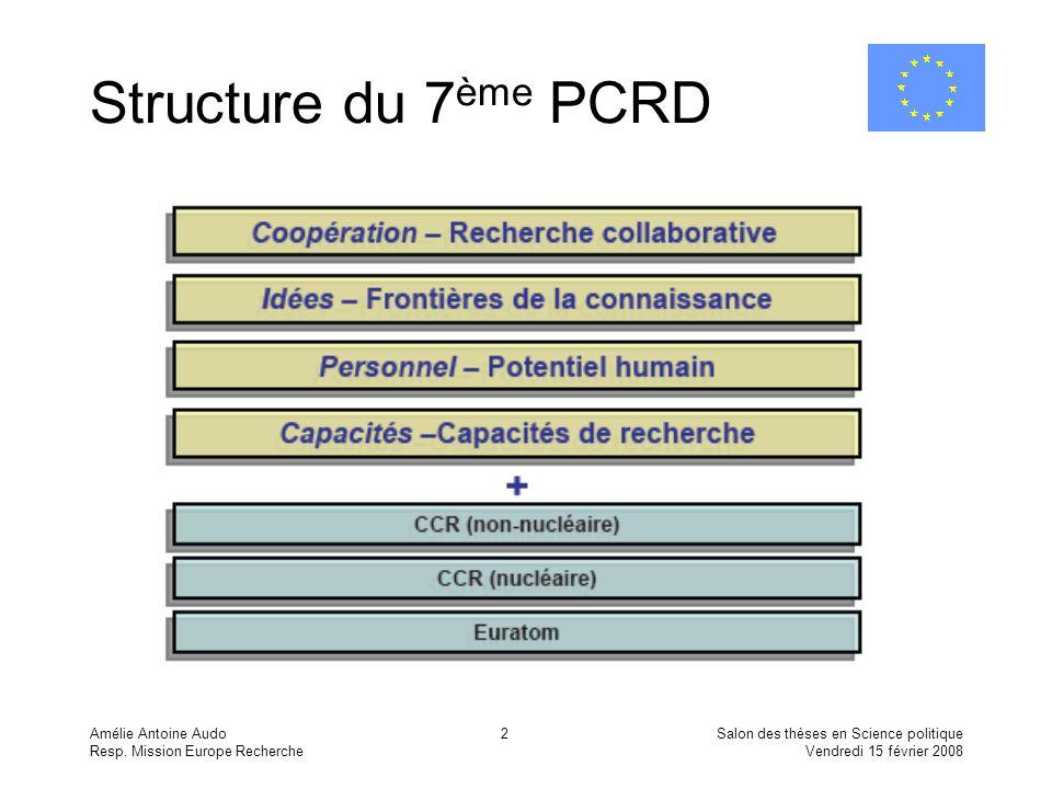Amélie Antoine Audo Resp. Mission Europe Recherche Salon des thèses en Science politique Vendredi 15 février 2008 2 Structure du 7 ème PCRD
