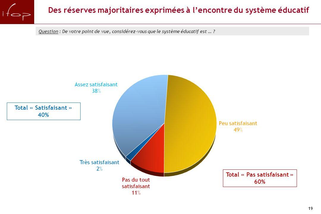 19 Total « Pas satisfaisant » 60% Total « Satisfaisant » 40% Des réserves majoritaires exprimées à lencontre du système éducatif Question : De votre point de vue, considérez-vous que le système éducatif est …