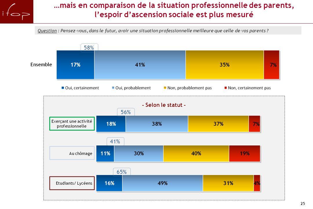25 58% …mais en comparaison de la situation professionnelle des parents, lespoir dascension sociale est plus mesuré Question : Pensez-vous, dans le futur, avoir une situation professionnelle meilleure que celle de vos parents .