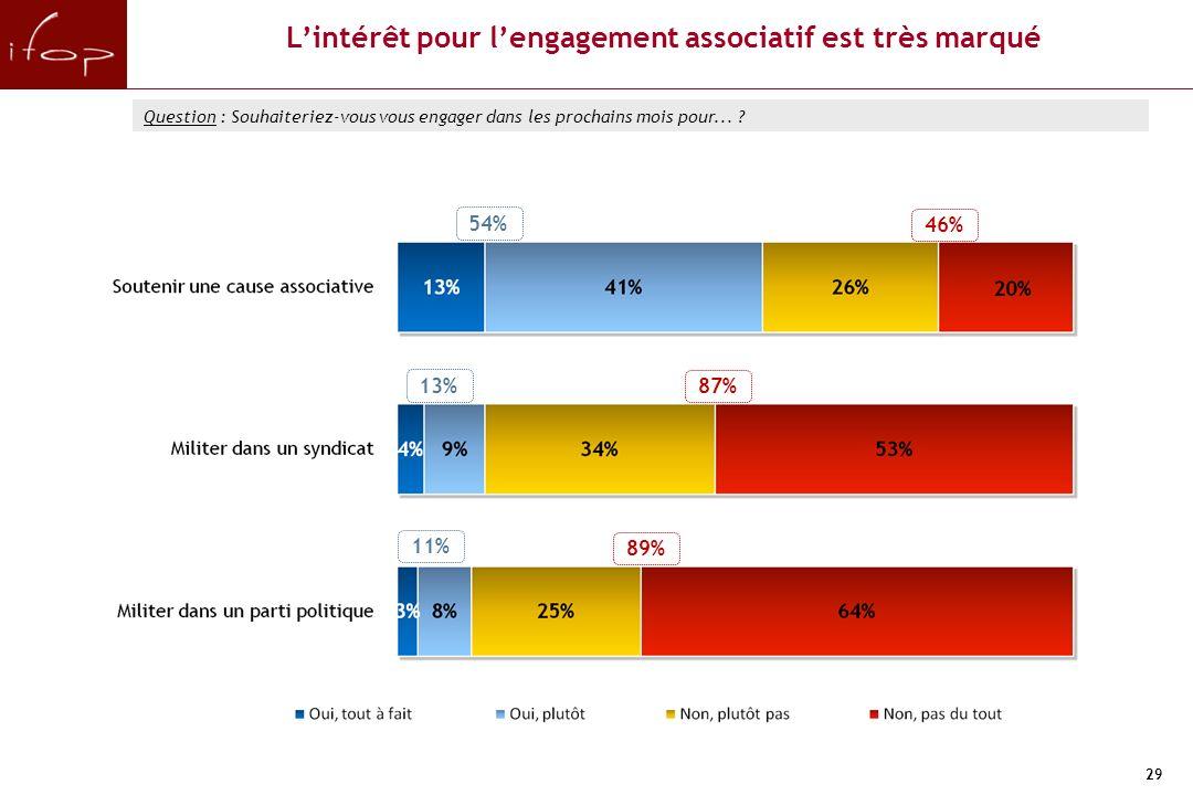 29 54% 11% 46% 89% 13% 87% Lintérêt pour lengagement associatif est très marqué Question : Souhaiteriez-vous vous engager dans les prochains mois pour...