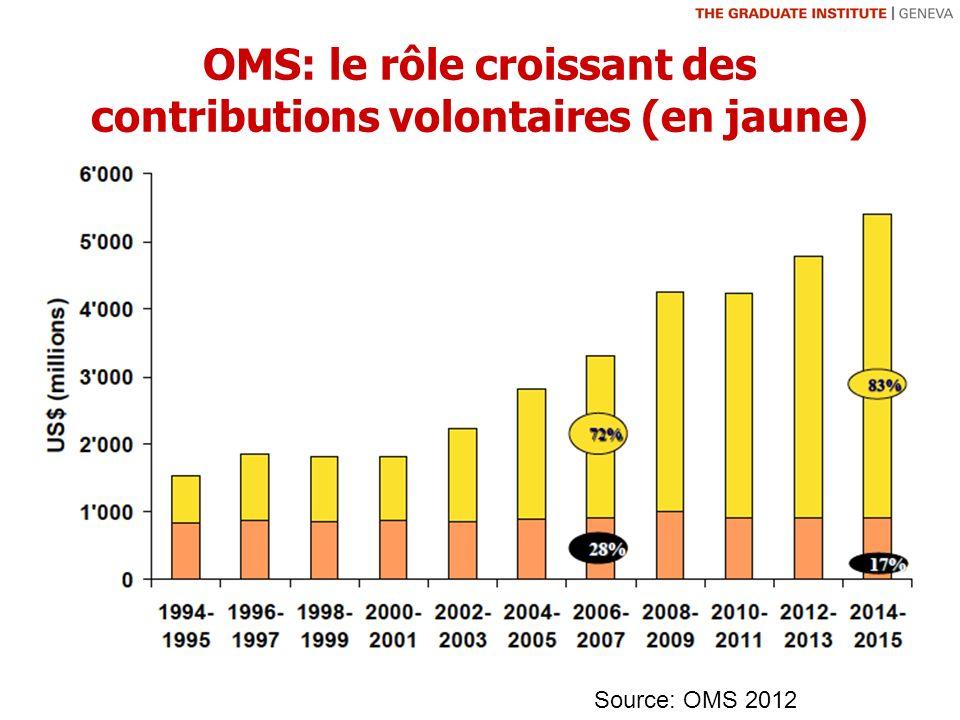 OMS: le rôle croissant des contributions volontaires (en jaune) Source: OMS 2012