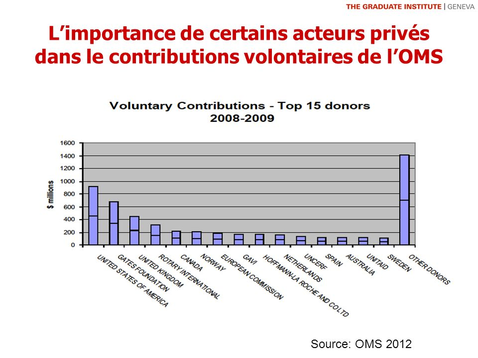 Limportance de certains acteurs privés dans le contributions volontaires de lOMS Source: OMS 2012
