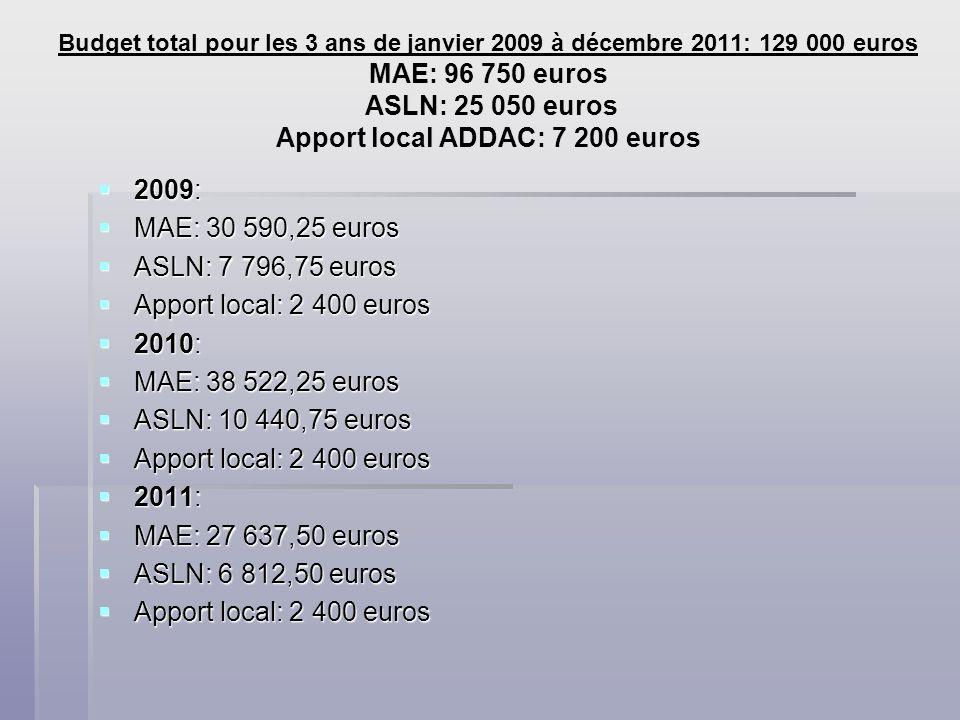 Budget total pour les 3 ans de janvier 2009 à décembre 2011: 129 000 euros MAE: 96 750 euros ASLN: 25 050 euros Apport local ADDAC: 7 200 euros 2009: 2009: MAE: 30 590,25 euros MAE: 30 590,25 euros ASLN: 7 796,75 euros ASLN: 7 796,75 euros Apport local: 2 400 euros Apport local: 2 400 euros 2010: 2010: MAE: 38 522,25 euros MAE: 38 522,25 euros ASLN: 10 440,75 euros ASLN: 10 440,75 euros Apport local: 2 400 euros Apport local: 2 400 euros 2011: 2011: MAE: 27 637,50 euros MAE: 27 637,50 euros ASLN: 6 812,50 euros ASLN: 6 812,50 euros Apport local: 2 400 euros Apport local: 2 400 euros
