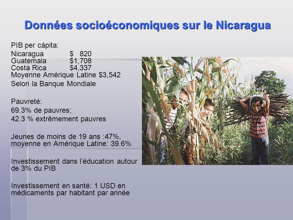 Données socioéconomiques sur le Nicaragua PIB per cápita: Nicaragua $ 820 Guatemala $1,708 Costa Rica $4,337 Moyenne Amérique Latine $3,542 Selon la Banque Mondiale Pauvreté: 69.3% de pauvres; 42.3 % extrêmement pauvres Jeunes de moins de 19 ans :47%, moyenne en Amérique Latine: 39.6% Investissement dans léducation autour de 3% du PIB Investissement en santé: 1 USD en médicaments par habitant par année