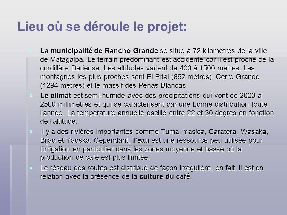 Lieu où se déroule le projet: La municipalité de Rancho Grande se situe à 72 kilomètres de la ville de Matagalpa.