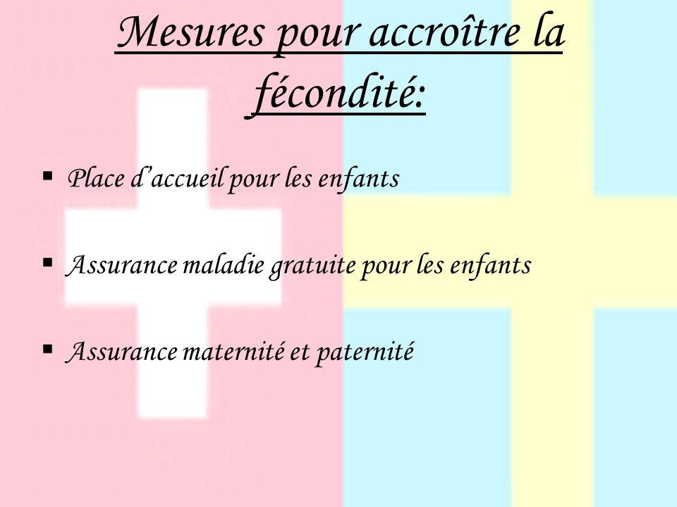 Mesures pour accroître la fécondité: Place daccueil pour les enfants Assurance maladie gratuite pour les enfants Assurance maternité et paternité