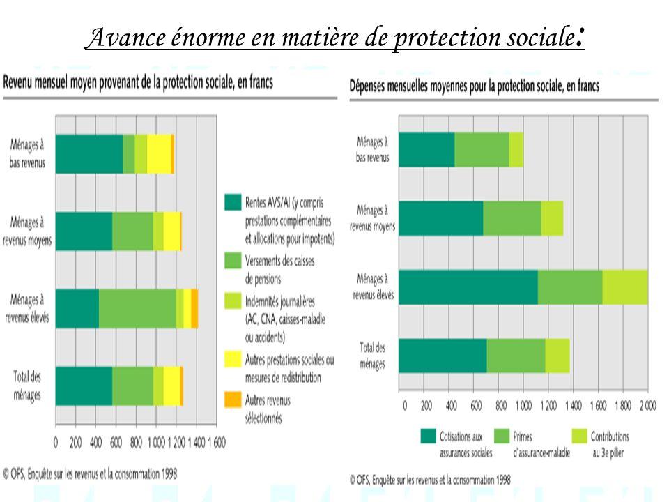 Avance énorme en matière de protection sociale :