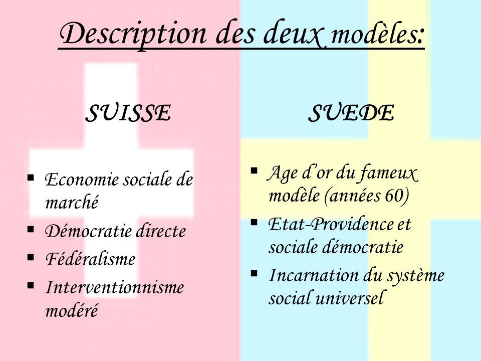 Description des deux modèles : SUISSE Economie sociale de marché Démocratie directe Fédéralisme Interventionnisme modéré SUEDE Age dor du fameux modèle (années 60) Etat-Providence et sociale démocratie Incarnation du système social universel