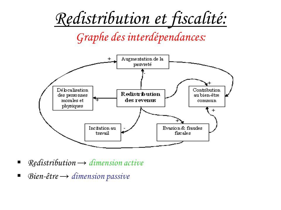 Redistribution et fiscalité: Graphe des interdépendances: Redistribution dimension active Bien-être dimension passive