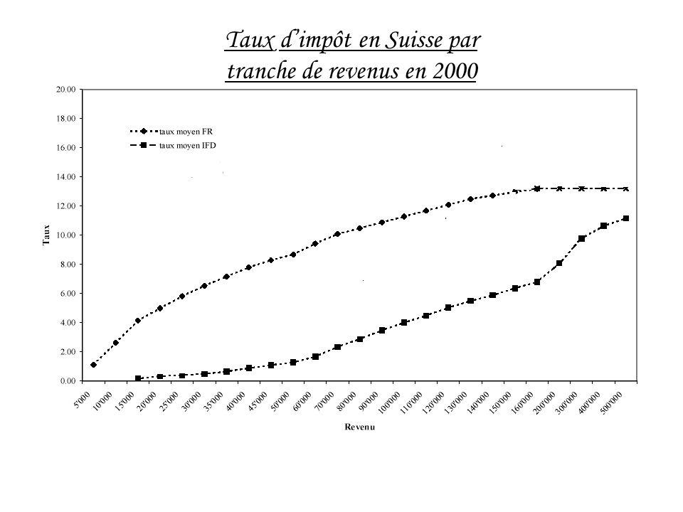 Taux dimpôt en Suisse par tranche de revenus en 2000