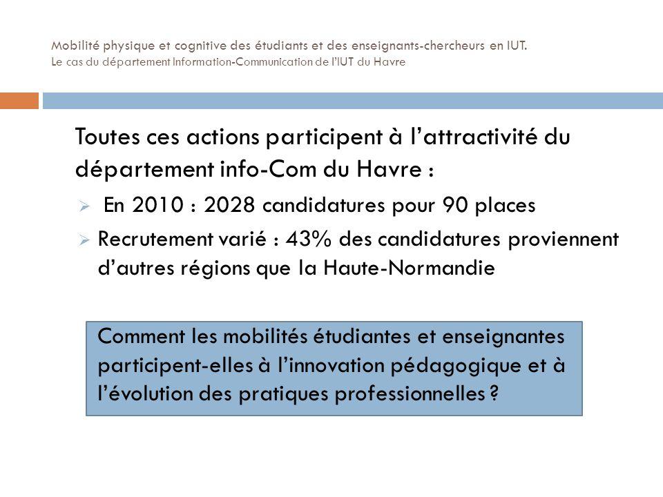 Toutes ces actions participent à lattractivité du département info-Com du Havre : En 2010 : 2028 candidatures pour 90 places Recrutement varié : 43% des candidatures proviennent dautres régions que la Haute-Normandie Comment les mobilités étudiantes et enseignantes participent-elles à linnovation pédagogique et à lévolution des pratiques professionnelles .