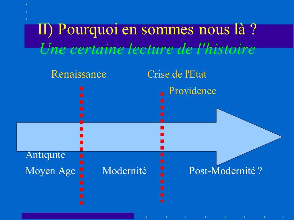 II) Pourquoi en sommes nous là ? Une certaine lecture de l'histoire Renaissance Crise de l'Etat Providence Antiquité Moyen Age Modernité Post-Modernit