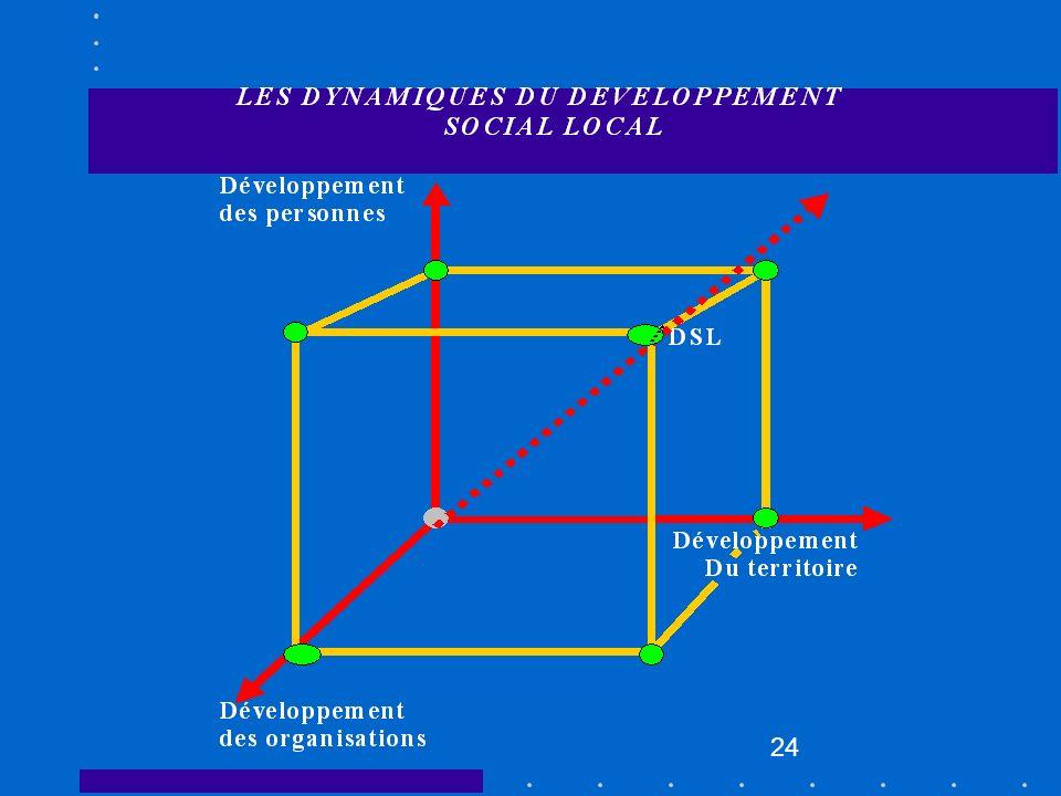 25 IV) Les micro-projets et le DSL comment s y prend-on.