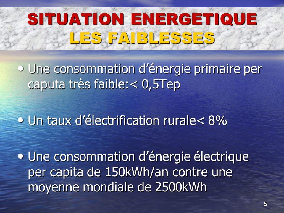 5 SITUATION ENERGETIQUE LES FAIBLESSES Une consommation dénergie primaire per caputa très faible:< 0,5Tep Une consommation dénergie primaire per caput